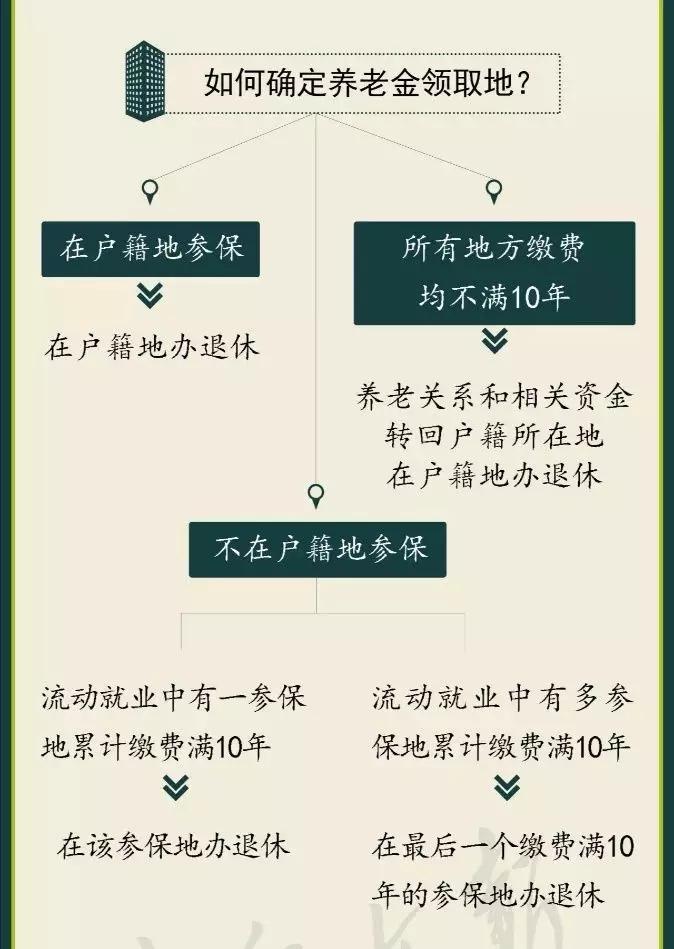 外来打工者到了退休年龄,在北京的社会保险关系如何转出.jpg